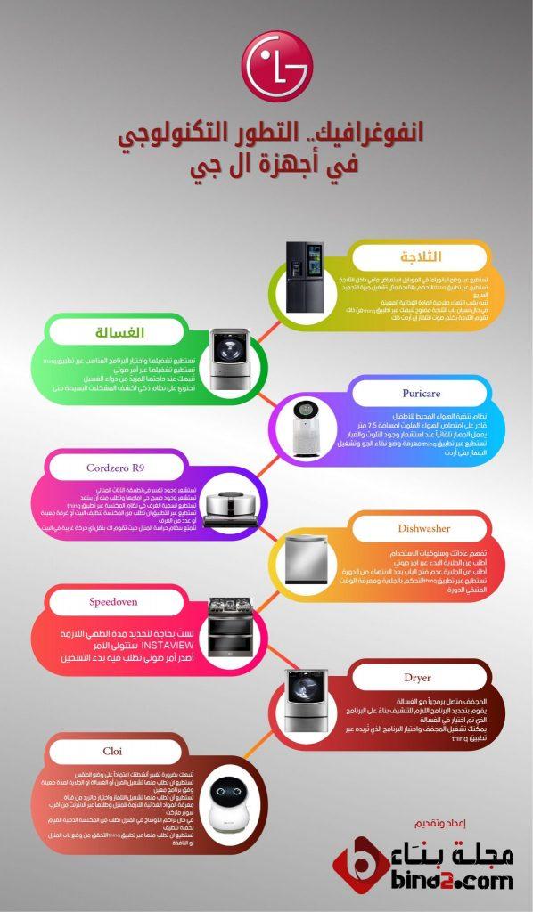 انفوغرافيك , التطور التكنولوجي في أجهزة إل جي المنزلية