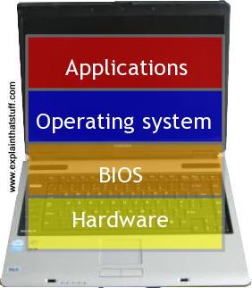 أنظمة التشغيل في الحاسوب